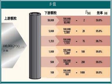 滤材的类型和过滤精度